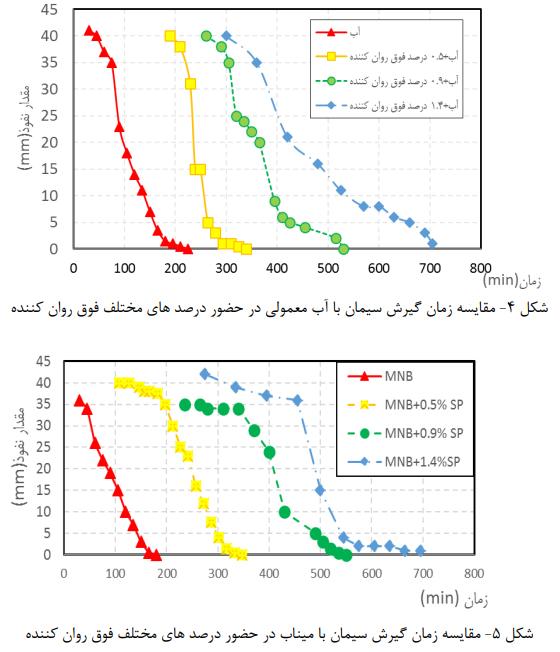زمان گیرش سیمان 1 - تأثیر میکرو نانو حباب در حضور فوق روان کننده - 8