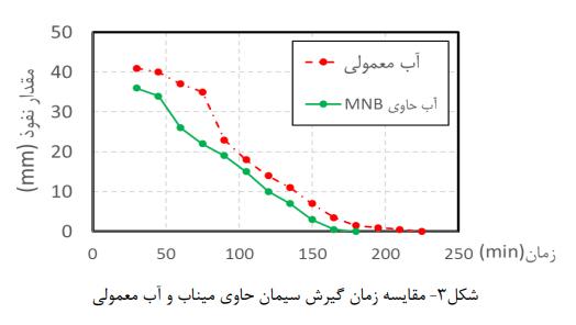 زمان گیرش سیمان - تأثیر میکرو نانو حباب در حضور فوق روان کننده - 7