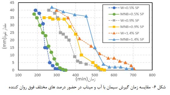 زمان گیرش سیمان.jpg1 - تأثیر میکرو نانو حباب در حضور فوق روان کننده - 9