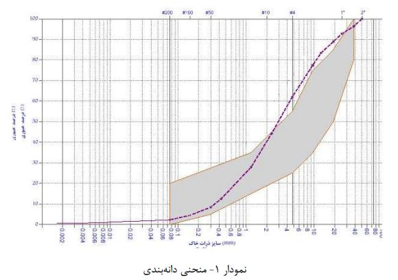منحنی دانهبندی - مقاومت چسبندگی بتن الیافی پلیپروپیلن و میلگرد GFRP - 3