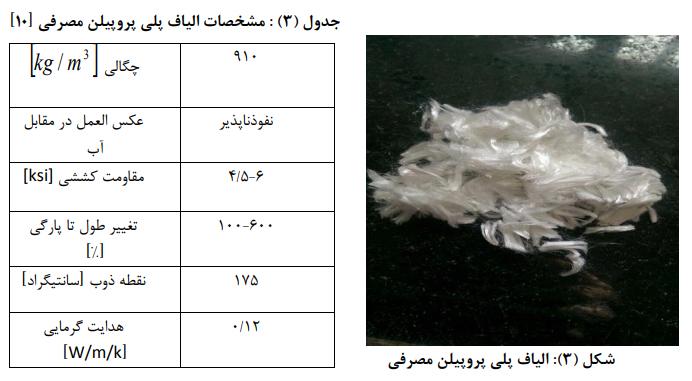 پلیپروپیلن - مقاومت فشاری بتن حاوی الیاف پلی پروپیلن پس از بارگذاری اولیه - 4