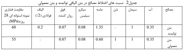جایگزین بتن الیافی توانمند در رفتار خمشی و شکلپذیری تیرها 2 - تأثیر جایگزین بتن الیافی توانمند در رفتار خمشی و شکلپذیری تیرها - 3