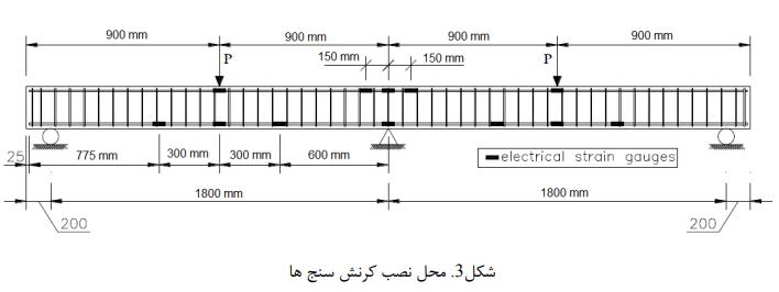 جایگزین بتن الیافی توانمند در رفتار خمشی و شکلپذیری تیرها 4 - تأثیر جایگزین بتن الیافی توانمند در رفتار خمشی و شکلپذیری تیرها - 5