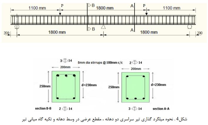 جایگزین بتن الیافی توانمند در رفتار خمشی و شکلپذیری تیرها 5 - تأثیر جایگزین بتن الیافی توانمند در رفتار خمشی و شکلپذیری تیرها - 6