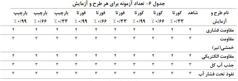 آزمونه برای هر طرح و آزمایش - بتن مسلح با الياف ماكروسنتتيک - 7