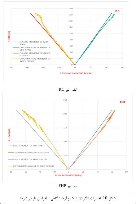 لنگر الاستیک - تأثیر جایگزین بتن الیافی توانمند در رفتار خمشی و شکلپذیری تیرها - 16