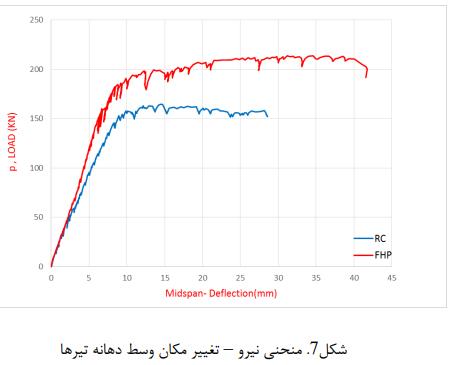 مکان وسط تیرها - تأثیر جایگزین بتن الیافی توانمند در رفتار خمشی و شکلپذیری تیرها - 11