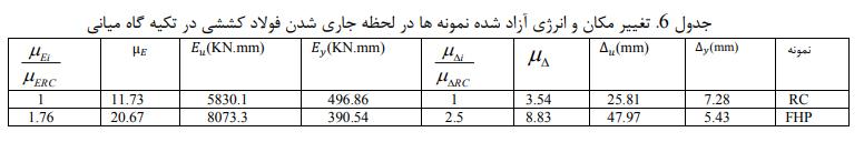 مکان و انرژی آزاد شده نمونهها - تأثیر جایگزین بتن الیافی توانمند در رفتار خمشی و شکلپذیری تیرها - 13