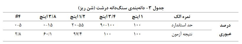 بندی سنگدانه درشت - بتن مسلح با الياف ماكروسنتتيک - 3