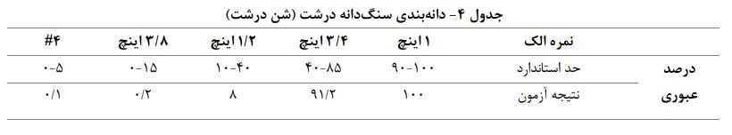بندی سنگدانه درشت1 - بتن مسلح با الياف ماكروسنتتيک - 4
