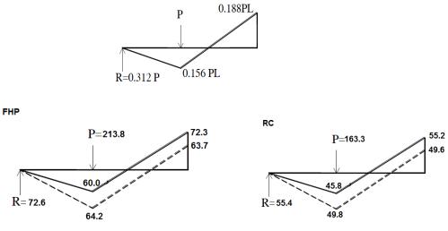 - تأثیر جایگزین بتن الیافی توانمند در رفتار خمشی و شکلپذیری تیرها - 17