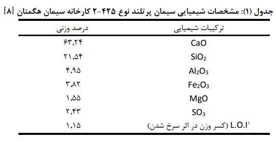 شیمیایی سیمان پرتلند - مقاومت فشاری بتن حاوی الیاف پلی پروپیلن پس از بارگذاری اولیه - 1