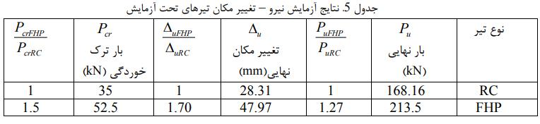 آزمایش نیرو - تأثیر جایگزین بتن الیافی توانمند در رفتار خمشی و شکلپذیری تیرها - 10
