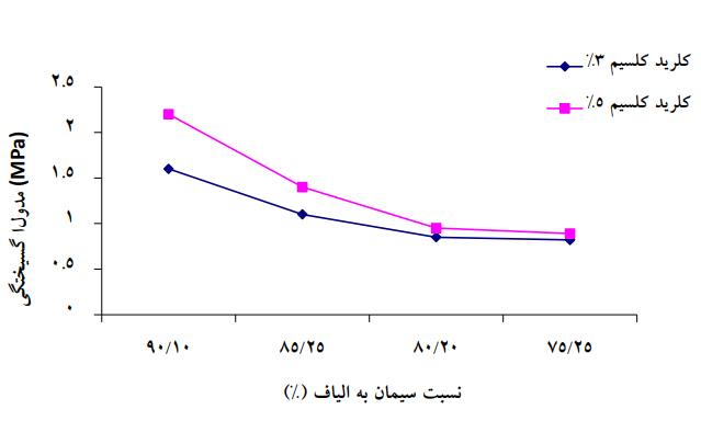 سیمان به الیاف - تهیه بتن سبک با استفاده از الیاف کاغذ روزنامه باطله - 5
