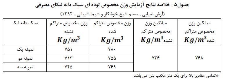 نتایج آزمایش وزن مخصوص توده ای سبک دانه لیکای مصرفی - استفاده از الیاف پلی پروپیلن - 5